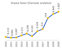 Clarivate analytics (ISI) Impact factor